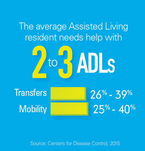Infographic about assisted living residents using ADLs