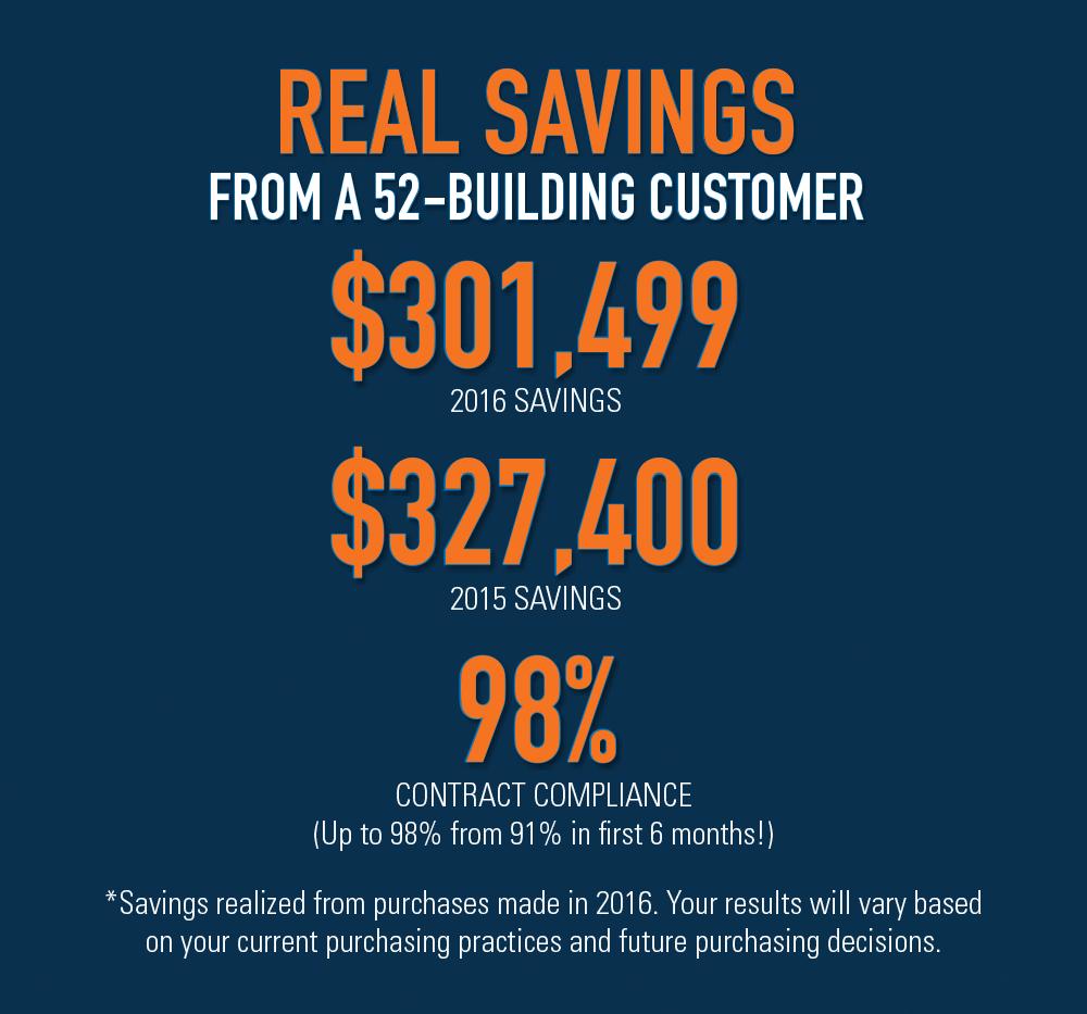 Senior Living procurement savings types in 2016