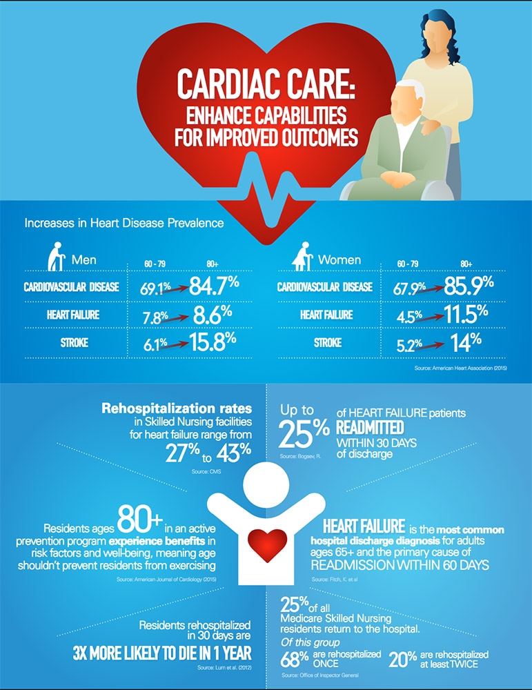 Infographic of cardiac care enhanced capabilities for improved outcomes