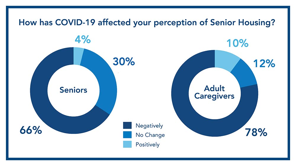 Infographic of how COVID-19 has affected the perception of senior housing for seniors and adult caregivers.