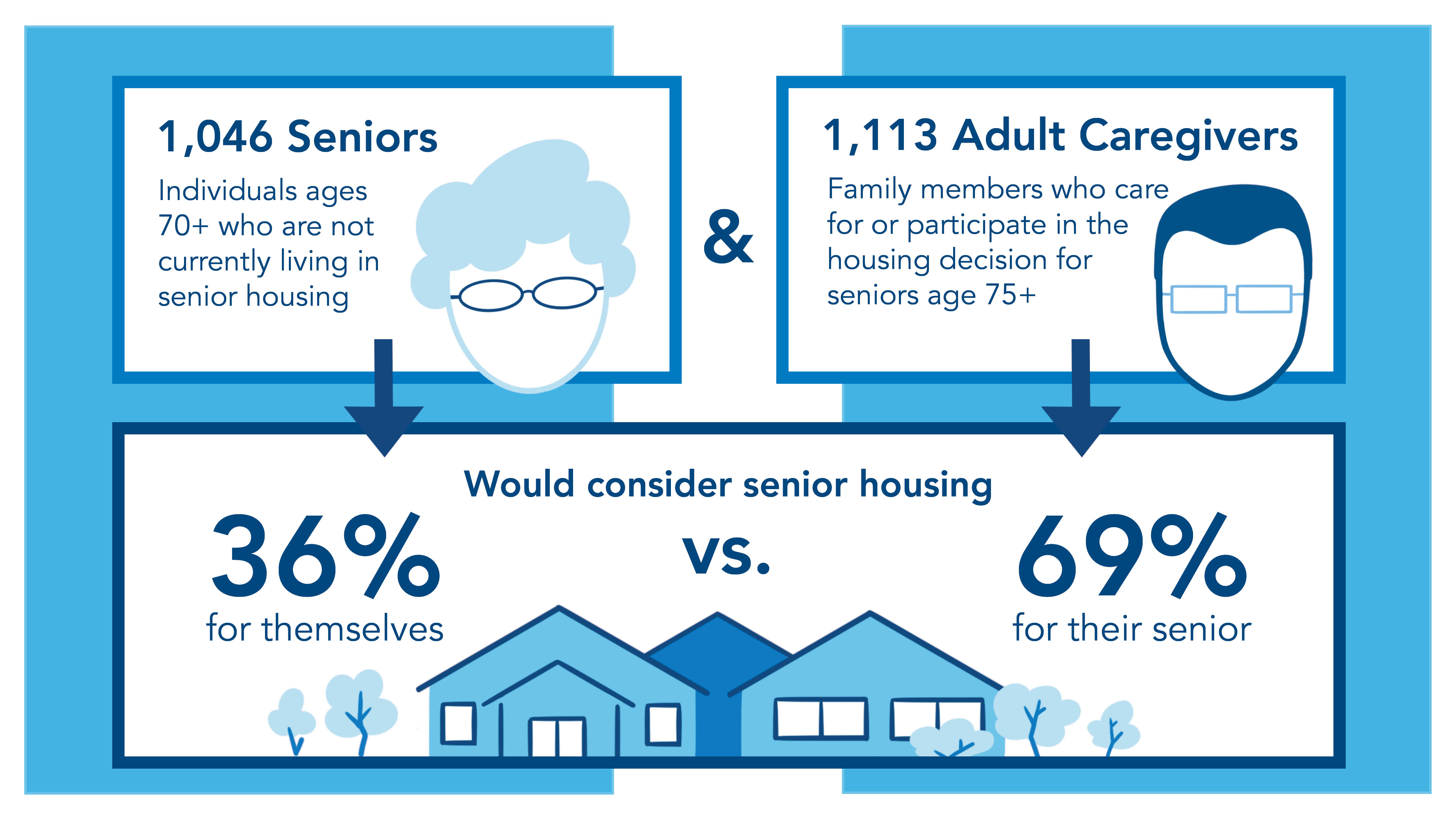 How COVID-19 Has Shaped Perceptions of Senior Housing