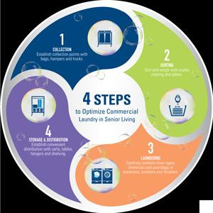 4-step laundry process flow chart