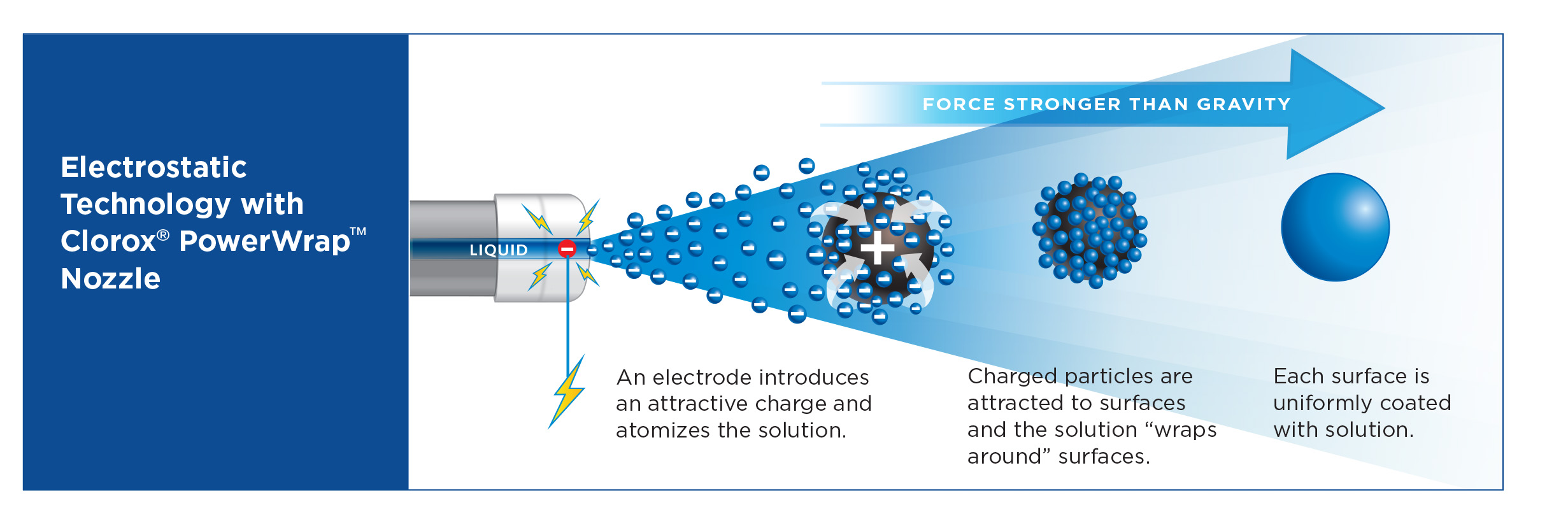 Electrostatic disinfectant sprayer how it works chart