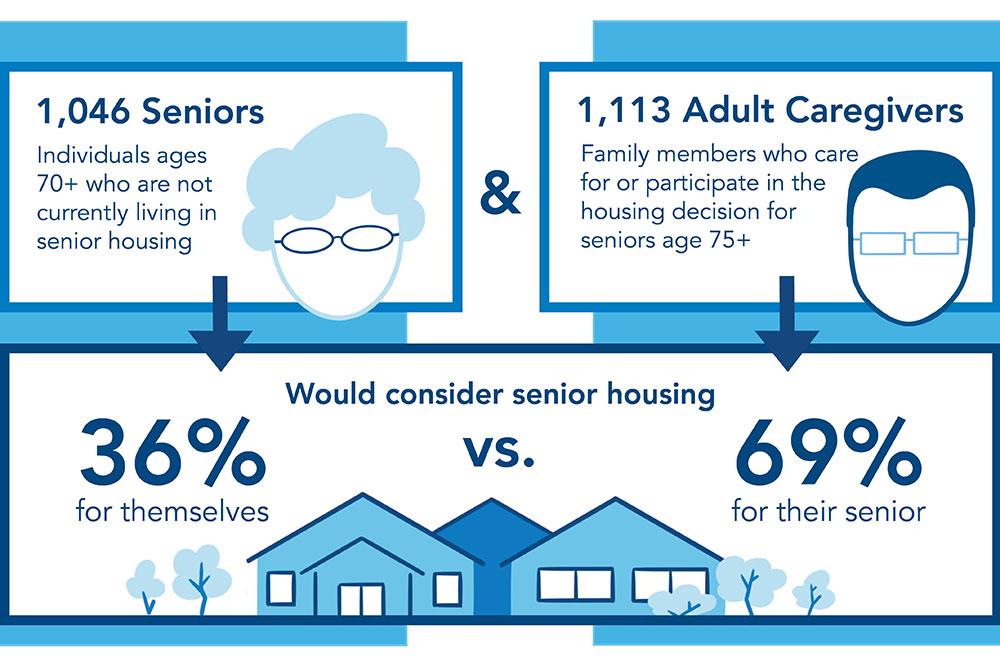 How COVID-19 Has Shaped Perceptions of Senior Housing